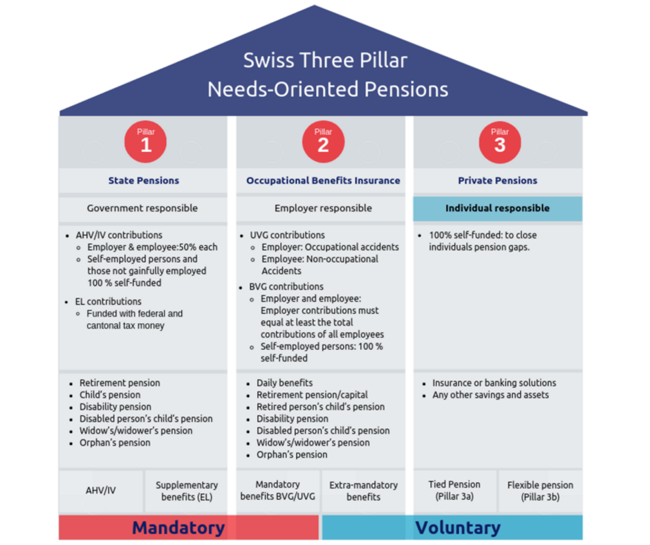 Graphic showing the Swiss Pillar Pension system levels and responsabilities