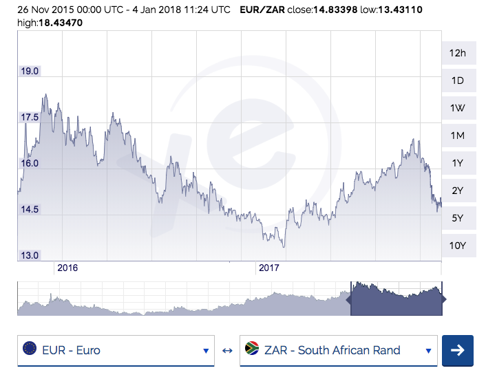 currency euro - rand